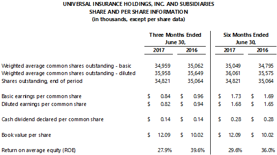 Universal Insurance Holdings, Inc. Reports Second Quarter 2017 Financial Results