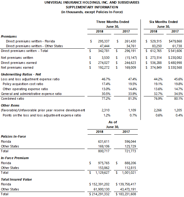 Universal Insurance Holdings, Inc. Reports Second Quarter 2018 Results